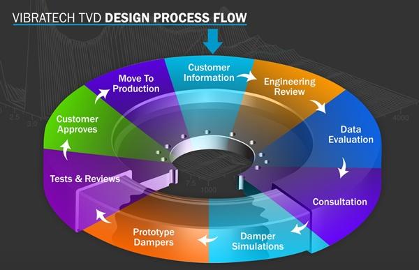 design-process-flow_600px.jpg